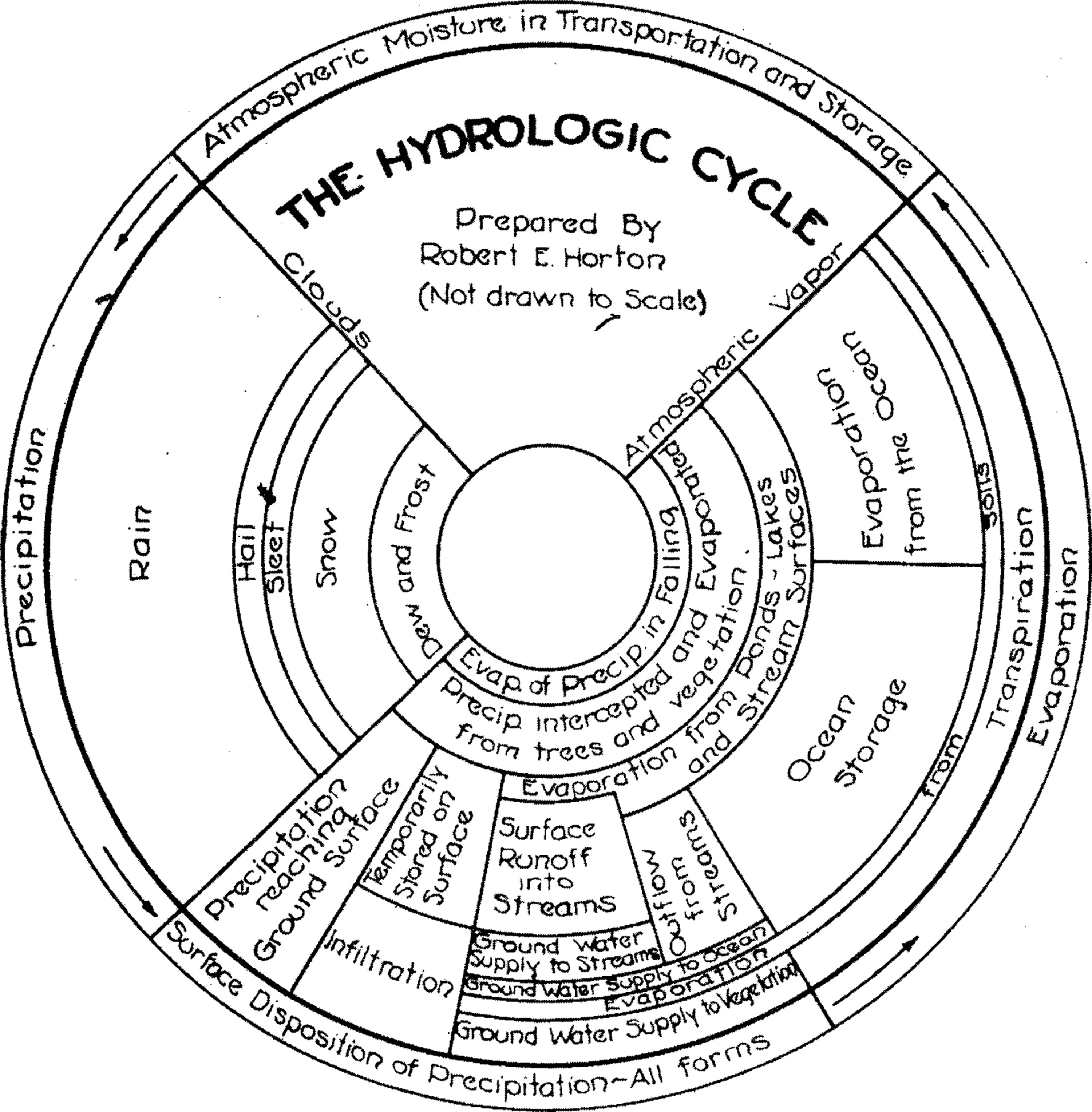 Is the hydrologic cycle sustainable ccuart Image collections