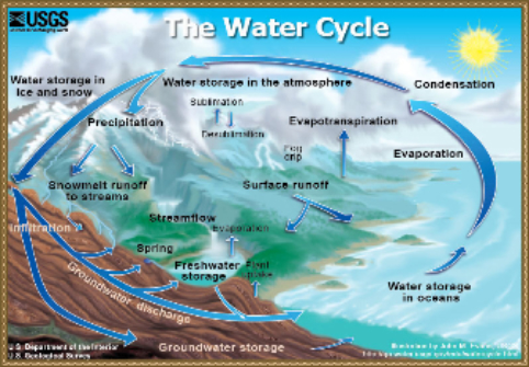 Hydrology cycle diagram